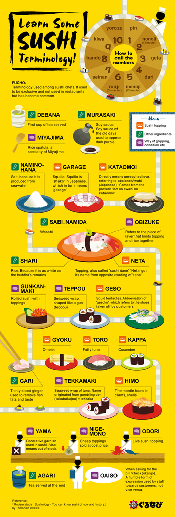 Sushi teminology infographic